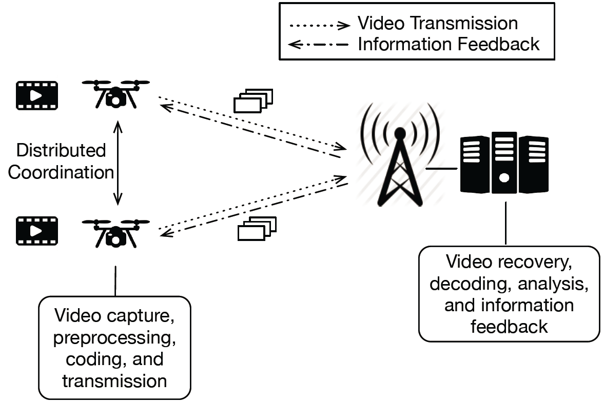 Intelligent Mobile Surveillance through Swarming Drones — Multimedia on virus diagram, cloud computing diagram, wifi diagram, networking diagram, tablet computer diagram, wireless computer systems, internet diagram, http diagram, intranet diagram, software diagram, database diagram, it help desk diagram, switch diagram, dsl setup diagram, ip address diagram, cisco diagram, web development diagram, thunderbolt symbol diagram, tv diagram, home wi-fi setup diagram,