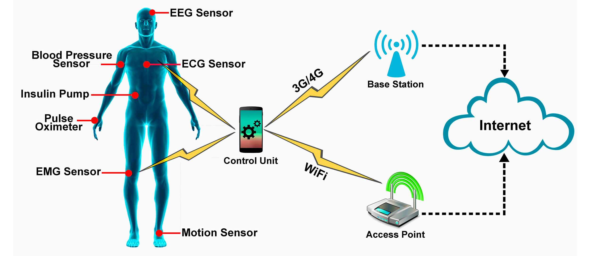 Body Sensors